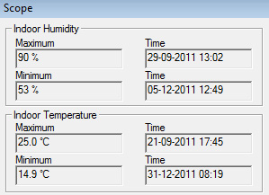 Indoor Temperature Max Min